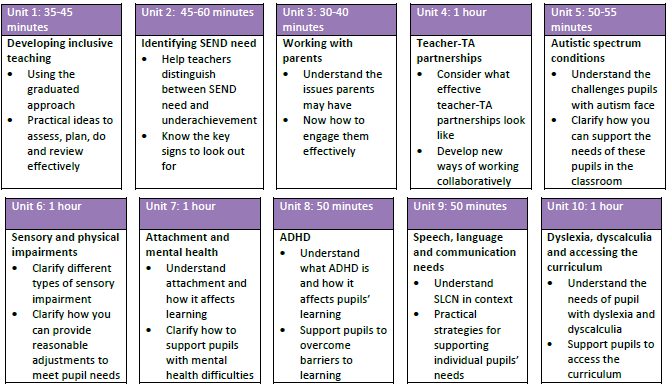inclusive teaching and learning approaches in education and training essay Understanding inclusive learning and teaching essay sample  21 analyse inclusive approaches to learning and teaching: inclusive learning is about making sure .
